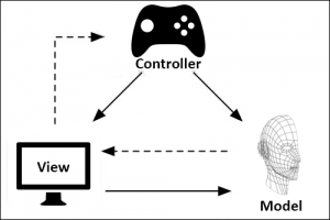 MVC/MVVC patterns used in game design.